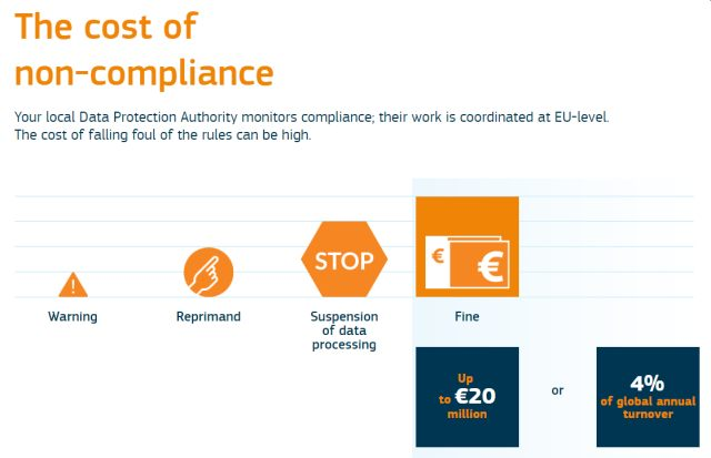 GDPR - the cost of non-compliance